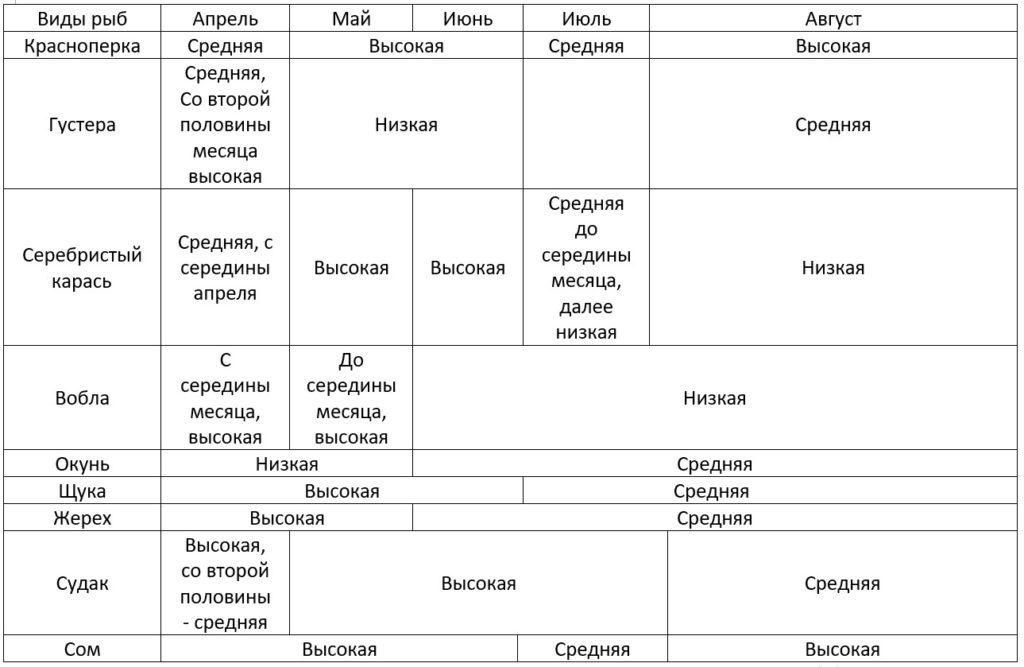 Календарь рыбалки в таблице