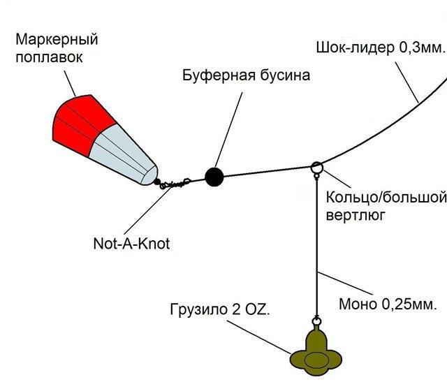 Схема промера глубины водоема