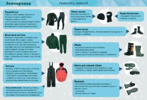 Схема зимней экипировки для рыбалки