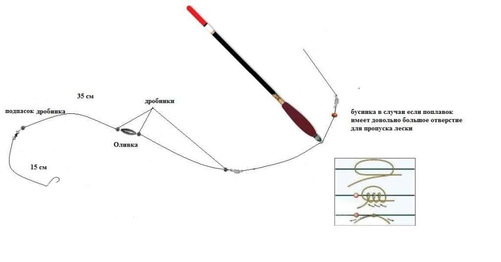 Схема оснастки поплавочной удочки со скользящим поплавком